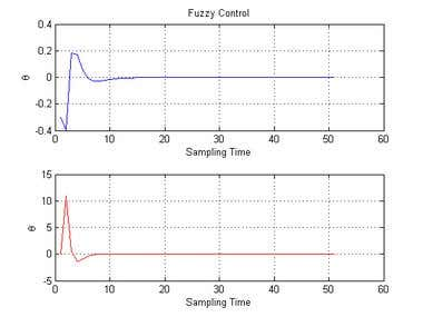 Fuzzy Control of a Balancing Robot