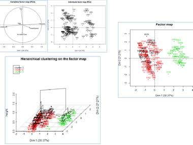 PCA and Hierarchical Classification in R programming languag