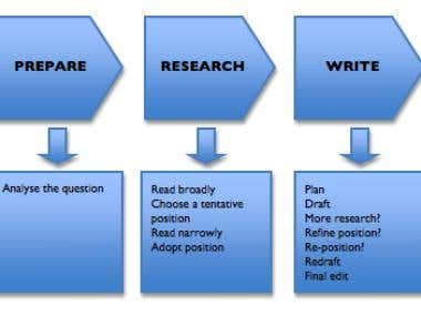 Academic/ article writing process
