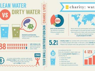 Illustration for charity: water