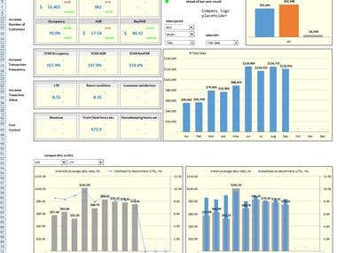 Sample Excel work: dashboards, charts, analytics, PivotTable