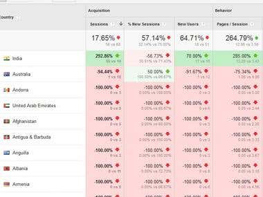 Google Analytics - Advanced