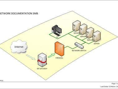 Visio - Network 3D View