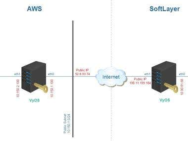 IBM SoftLayer to AWS Site-to-Site VPN