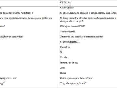 English to Catalan
