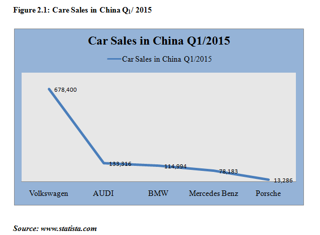 COMPARE THE POPULARITY OF BWM AND AUDI IN CHINA