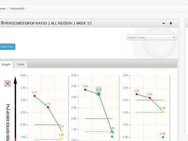Weekly Report (Internal Website) - Huawei Services