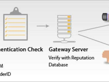 Mail server with SPF, DKIM, Spam checking, IP rotation