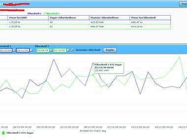 Flex online statistics interface and businis logic