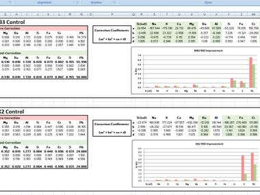 Excel-based drift correction on ICP-OES analysis data.