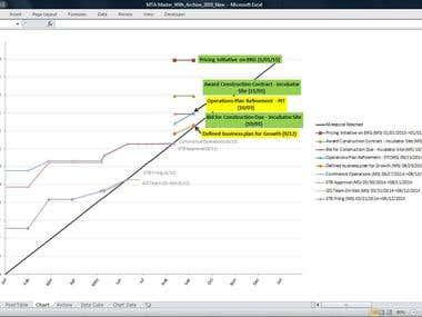 Milestone Trend Analysis Charting