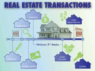 Real Estate Timeline 2