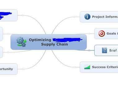 Supply Chain Optimization of 100 Million Dollar Company