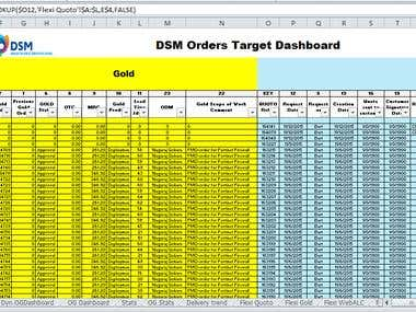 Dynamic Dashboard for Gold Trade