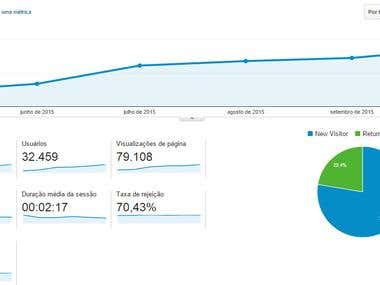 Aumento de visitas em 400%! (Increased visits by 400%!)