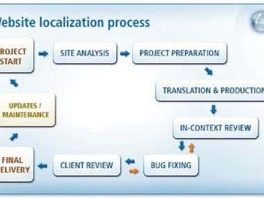 Website Translation & Localization Process