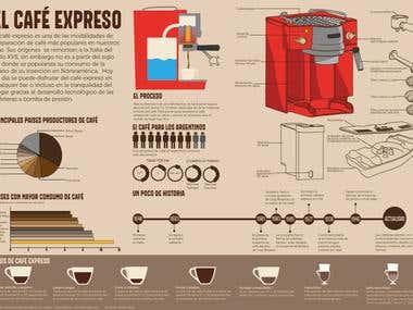 Infografia Cafe Expreso