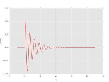 Plotting Signal Using Python Graphics