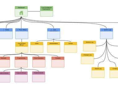 Professional Visio Sitemap