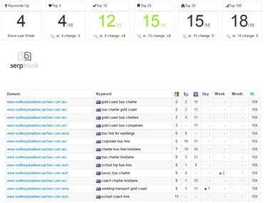 Surfers Paradise Coaches Keyword Ranking Report