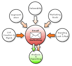 EMAIL MARKETING SERVICES: WHAT TO LOOK FOR
