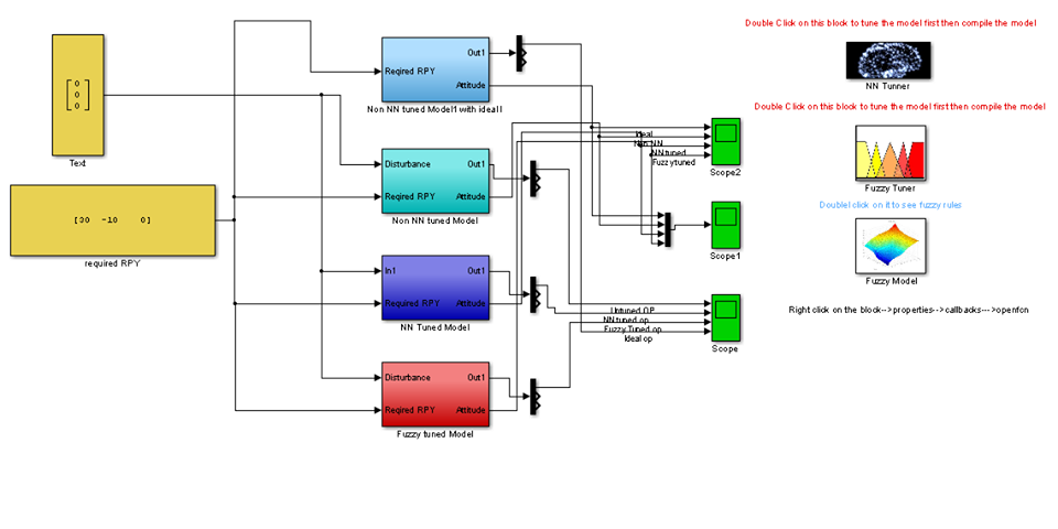 Neural Network and fuzzy logic controlled Aircraft control