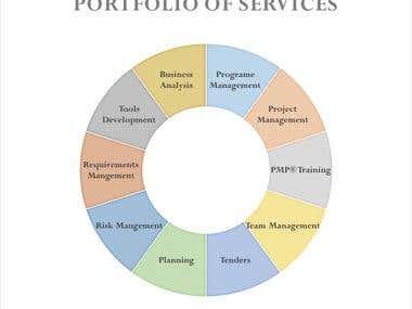 Portfolio of services for GPM Consulting Associates