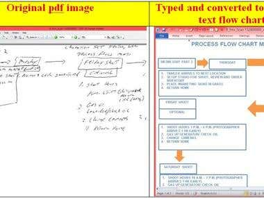 Converting pdf image to MS Word/ Excel editable Text