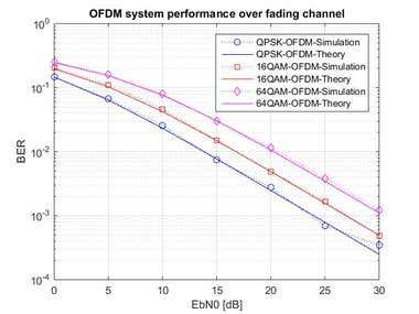 OFDM system perform over fading channel