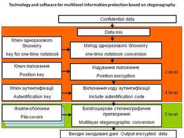 Multilevel steganography  information protection