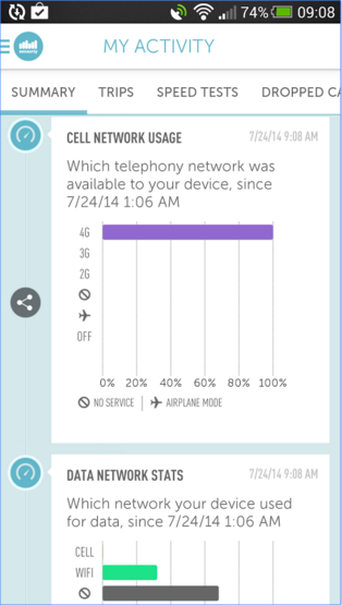 4G map and speedtest