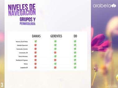Arabela App