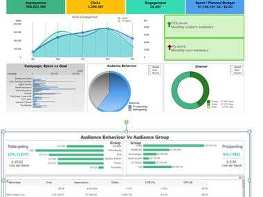 Qlikview Data Visualization
