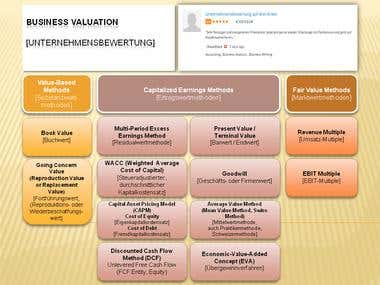 Business Valuation [Unternehmensbewertung]