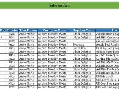 Sales Data Analysis - Excel/SQL Query/VBA