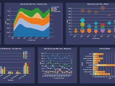 Excel Dashboard for well-known Company