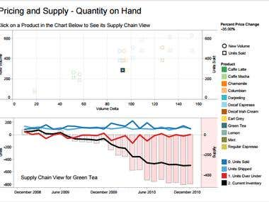 From point of sale (POS) transactions to Tableau Dashboard