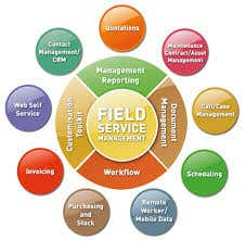 Field Service Automation Market Research