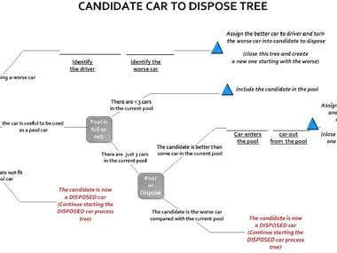 A VISIO graph representative process to dispose used cars.