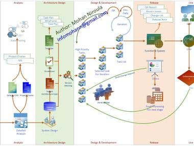 Project Managementy Lifecycle: Visio
