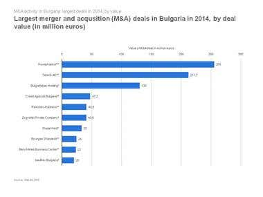The largest M&A deals in BG