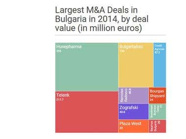 An internet resource review of M&A deals in Bulgaria