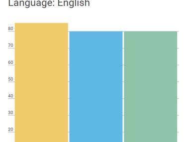 Communication skills: Language: English