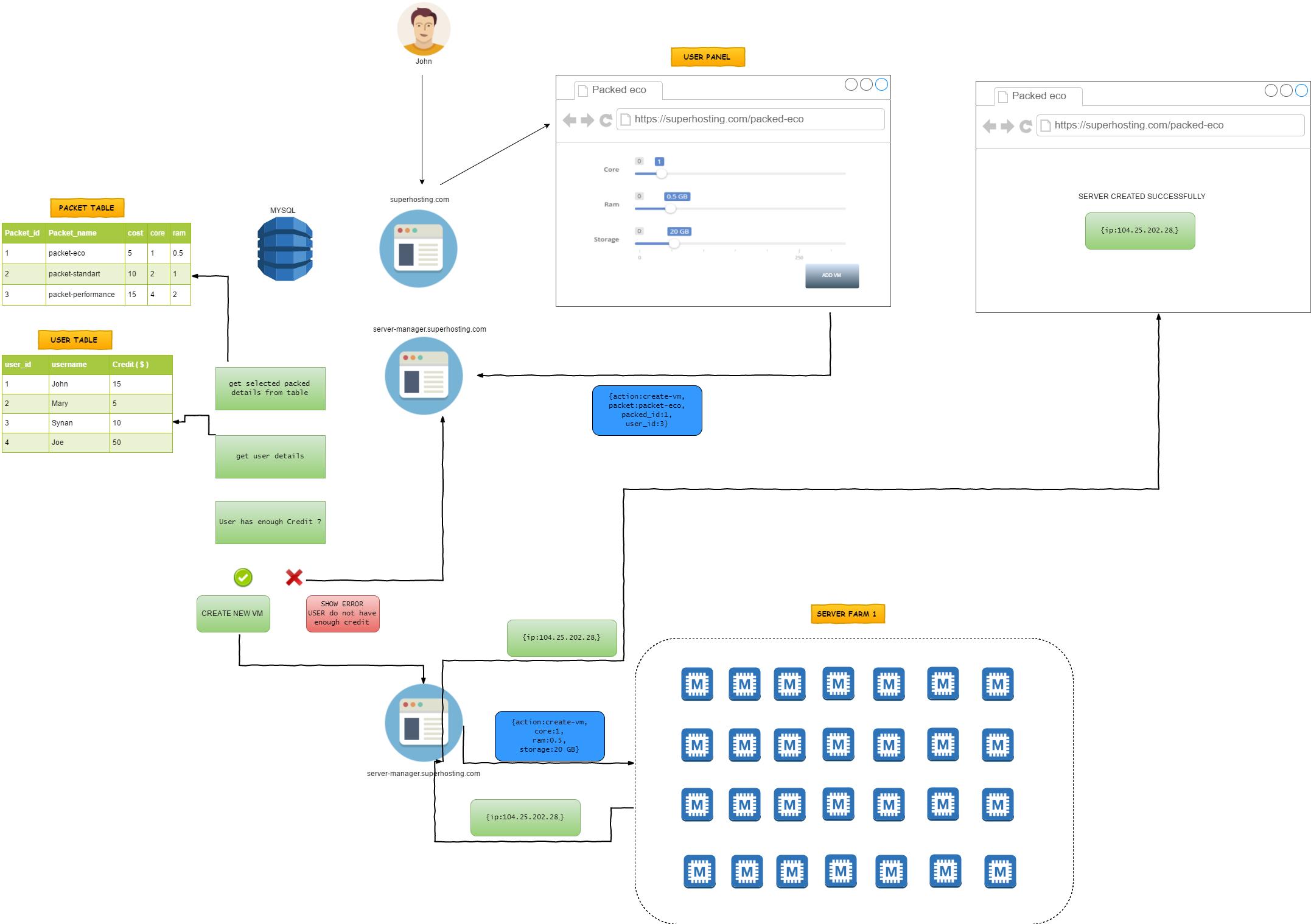 Cloud Server Administration Panel