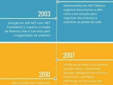 Timeline: A história do SharePoint de 2001 a 2016