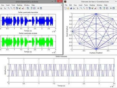 Digital Transmission of Audio Signals