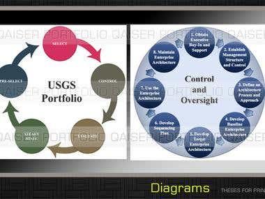 Diagrams Design