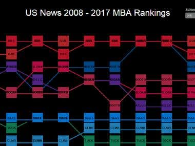 Tableau Chart based on Template