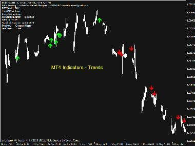 MT4 Indicators - 3