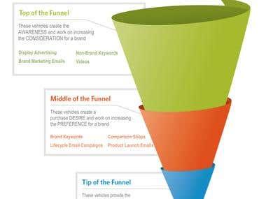 Digital Marketing Mix Modelling